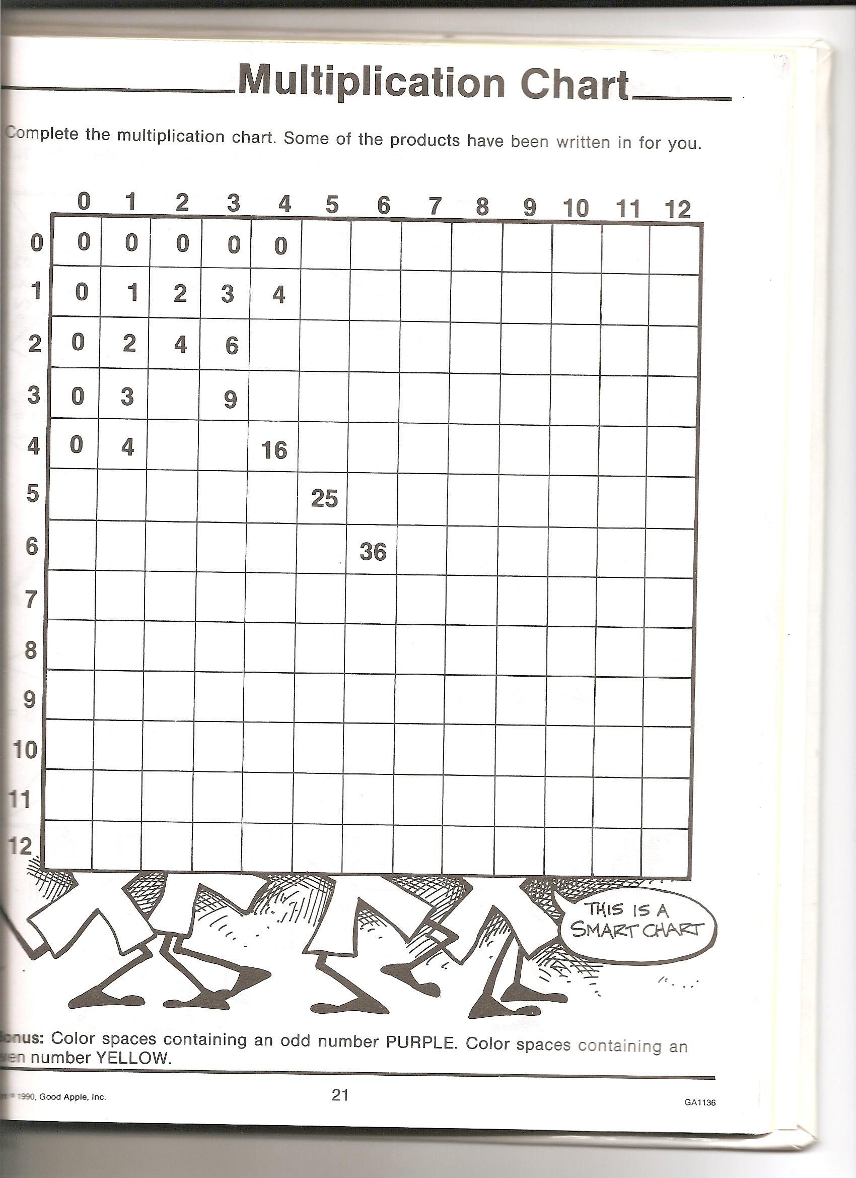 Multiplication - Resources